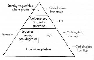Thrive Diet Pyramid